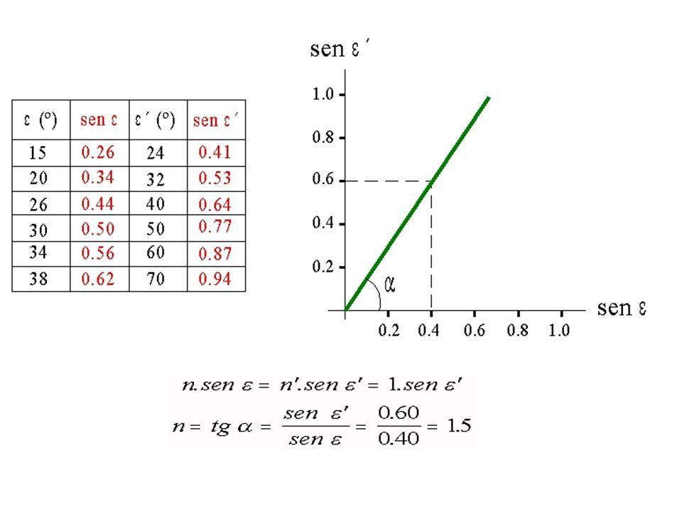 Cálculo del índice de refracción