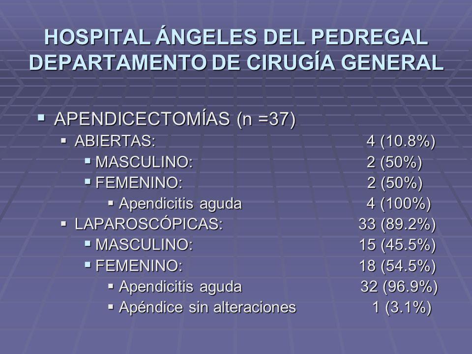 HOSPITAL ÁNGELES DEL PEDREGAL DEPARTAMENTO DE CIRUGÍA GENERAL APENDICECTOMÍAS (n =37) APENDICECTOMÍAS (n =37) ABIERTAS: 4 (10.8%) ABIERTAS: 4 (10.8%)