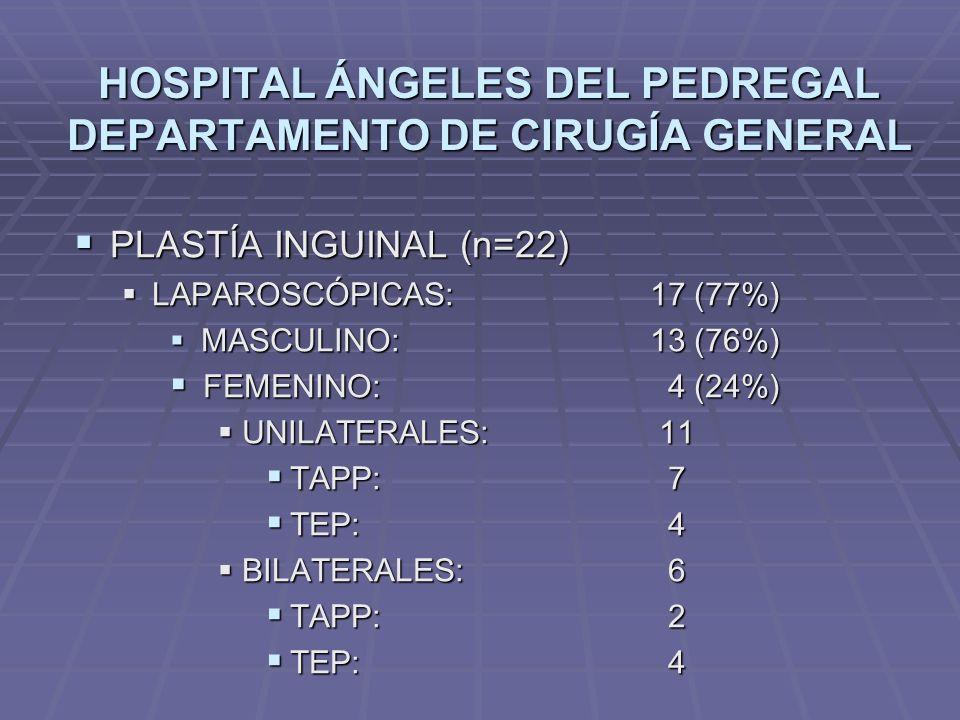 HOSPITAL ÁNGELES DEL PEDREGAL DEPARTAMENTO DE CIRUGÍA GENERAL PLASTÍA INGUINAL (n=22) PLASTÍA INGUINAL (n=22) LAPAROSCÓPICAS: 17 (77%) LAPAROSCÓPICAS: