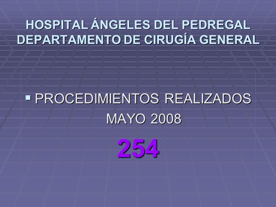 HOSPITAL ÁNGELES DEL PEDREGAL DEPARTAMENTO DE CIRUGÍA GENERAL PROCEDIMIENTOS REALIZADOS PROCEDIMIENTOS REALIZADOS MAYO 2008 MAYO 2008254