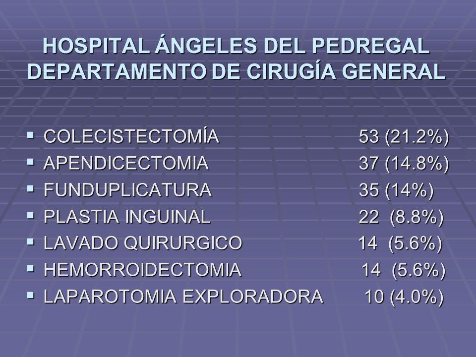 HOSPITAL ÁNGELES DEL PEDREGAL DEPARTAMENTO DE CIRUGÍA GENERAL COLECISTECTOMÍA53 (21.2%) COLECISTECTOMÍA53 (21.2%) APENDICECTOMIA37 (14.8%) APENDICECTO