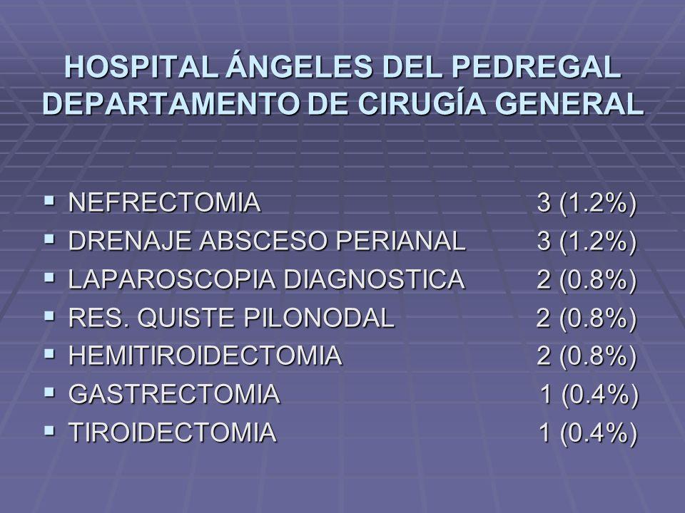HOSPITAL ÁNGELES DEL PEDREGAL DEPARTAMENTO DE CIRUGÍA GENERAL NEFRECTOMIA 3 (1.2%) NEFRECTOMIA 3 (1.2%) DRENAJE ABSCESO PERIANAL 3 (1.2%) DRENAJE ABSC