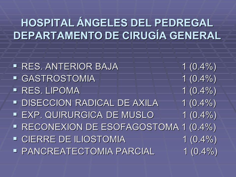 HOSPITAL ÁNGELES DEL PEDREGAL DEPARTAMENTO DE CIRUGÍA GENERAL RES. ANTERIOR BAJA 1 (0.4%) RES. ANTERIOR BAJA 1 (0.4%) GASTROSTOMIA 1 (0.4%) GASTROSTOM