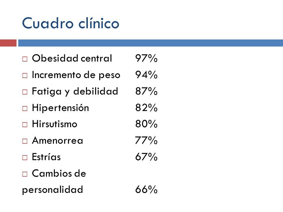 Cuadro clínico Obesidad central 97% Incremento de peso94% Fatiga y debilidad87% Hipertensión82% Hirsutismo 80% Amenorrea 77% Estrías 67% Cambios de pe