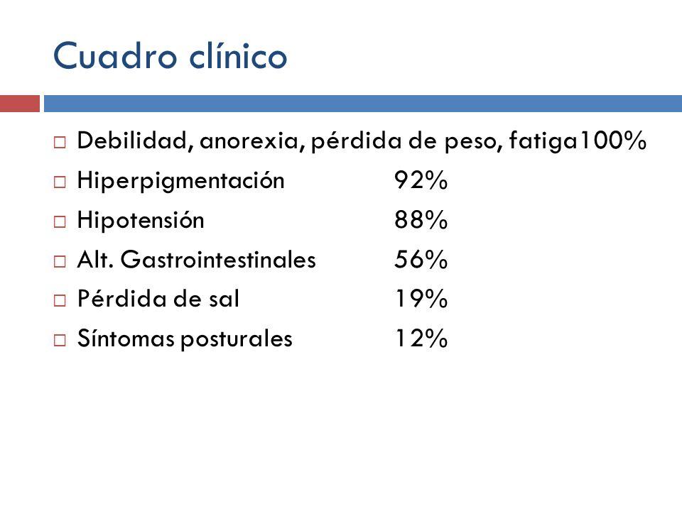 Cuadro clínico Debilidad, anorexia, pérdida de peso, fatiga100% Hiperpigmentación 92% Hipotensión88% Alt. Gastrointestinales 56% Pérdida de sal 19% Sí