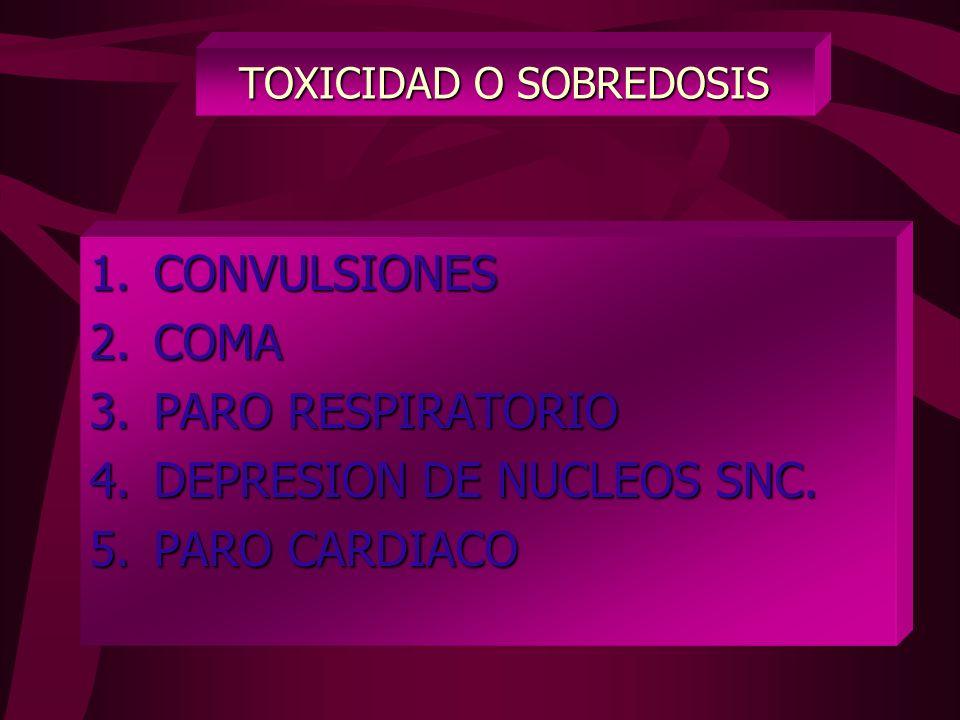TOXICIDAD O SOBREDOSIS 1.ENTUMECIMIENTO DE LA LENGUA. 2.MAREOS Y DIFICULTAD DE HABLAR. 3.TRASTORNOS VISUALES. 4.ESPASMOS MUSCULARES. 5.INCONCIENCIA.