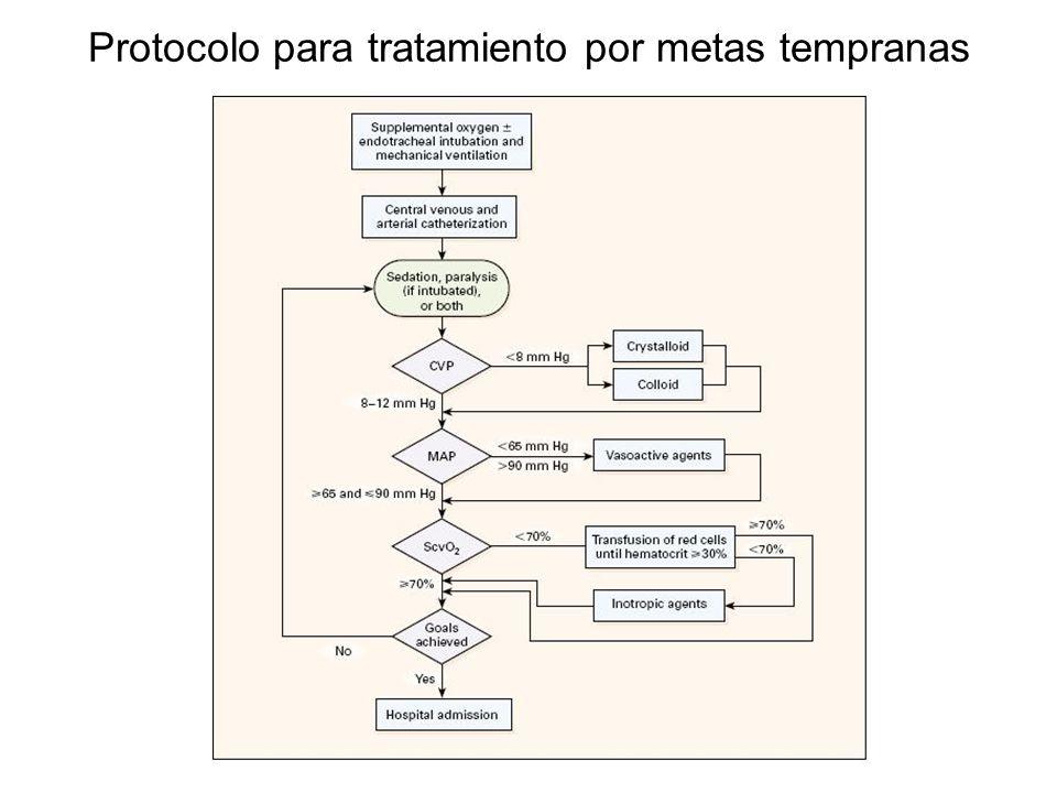 Protocolo para tratamiento por metas tempranas