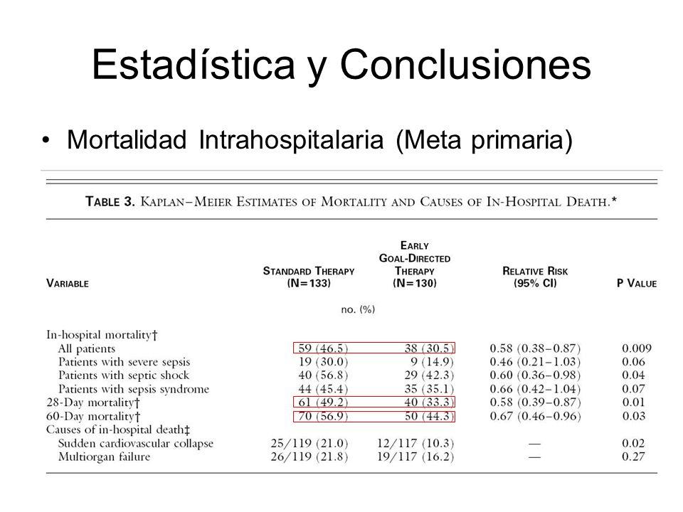 Estadística y Conclusiones Mortalidad Intrahospitalaria (Meta primaria)