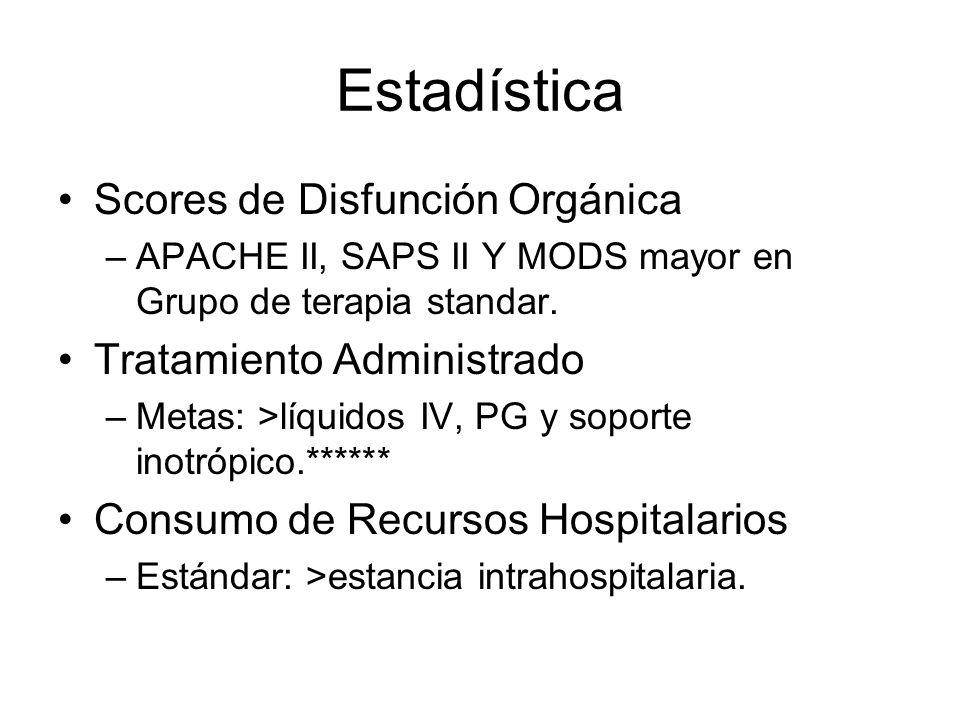 Estadística Scores de Disfunción Orgánica –APACHE II, SAPS II Y MODS mayor en Grupo de terapia standar. Tratamiento Administrado –Metas: >líquidos IV,