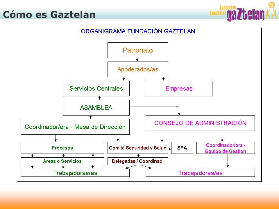 Cómo es Gaztelan