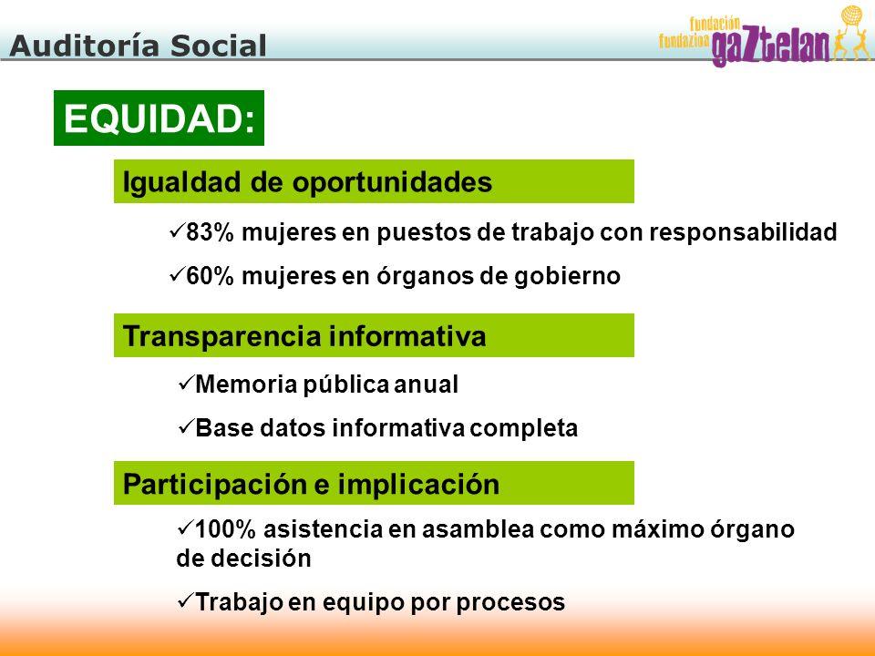 Auditoría Social EQUIDAD: Igualdad de oportunidades 83% mujeres en puestos de trabajo con responsabilidad 60% mujeres en órganos de gobierno Transpare
