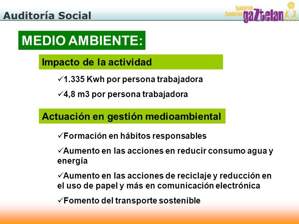 Auditoría Social MEDIO AMBIENTE: Impacto de la actividad 1.335 Kwh por persona trabajadora 4,8 m3 por persona trabajadora Formación en hábitos respons