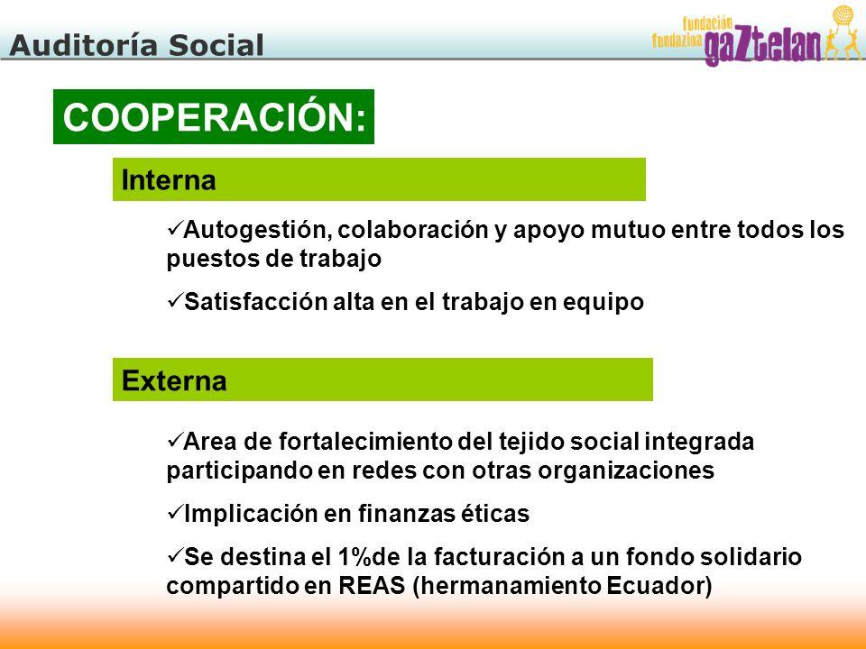 Auditoría Social COOPERACIÓN: Interna Autogestión, colaboración y apoyo mutuo entre todos los puestos de trabajo Satisfacción alta en el trabajo en eq