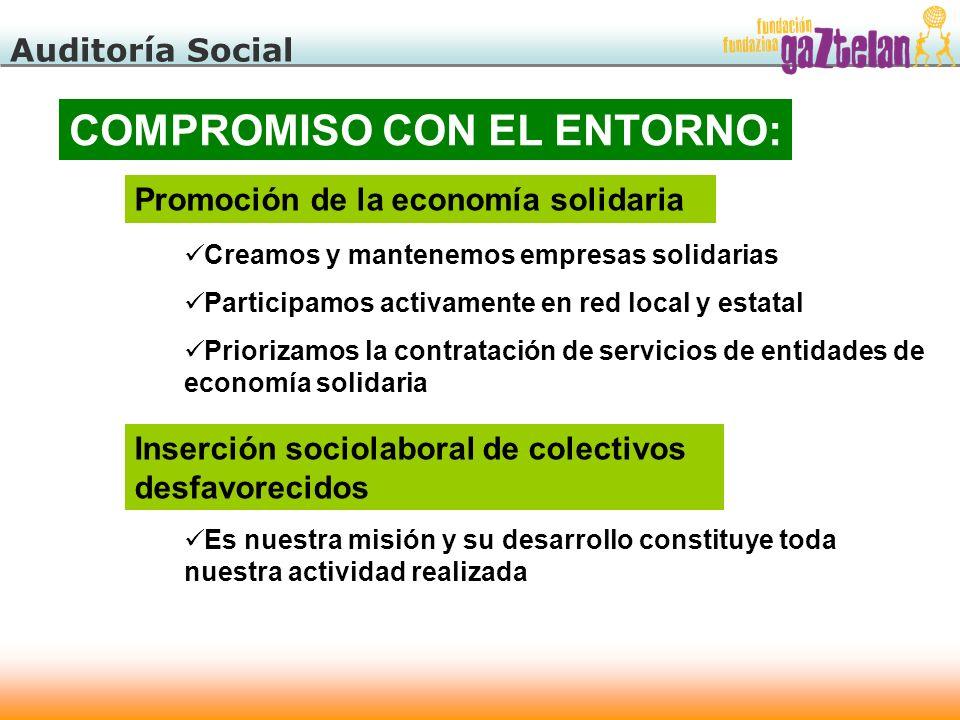 Auditoría Social COMPROMISO CON EL ENTORNO: Promoción de la economía solidaria Creamos y mantenemos empresas solidarias Participamos activamente en re