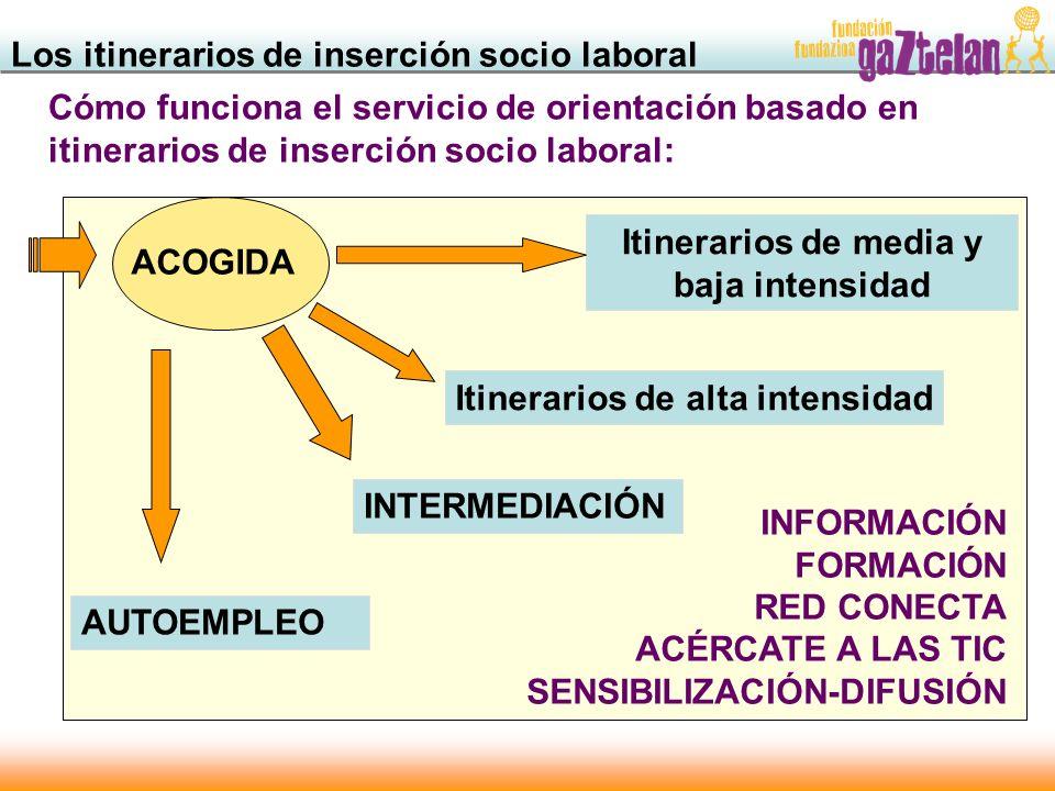 Los itinerarios de inserción socio laboral Cómo funciona el servicio de orientación basado en itinerarios de inserción socio laboral: ACOGIDA Itinerar