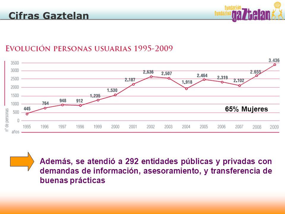 Cifras Gaztelan 65% Mujeres Además, se atendió a 292 entidades públicas y privadas con demandas de información, asesoramiento, y transferencia de buen