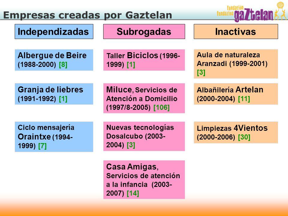 Empresas creadas por Gaztelan Independizadas Albergue de Beire (1988-2000) [8] Granja de liebres (1991-1992) [1] Ciclo mensajería Oraintxe (1994- 1999