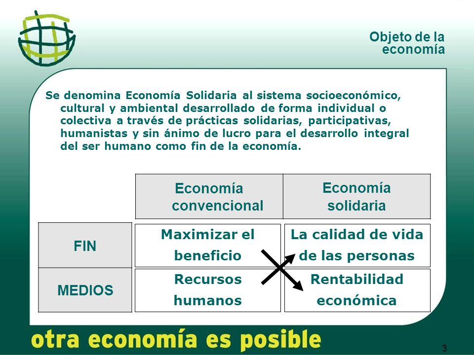 3 Objeto de la economía FIN MEDIOS Economía convencional Economía solidaria Maximizar el beneficio Recursos humanos La calidad de vida de las personas