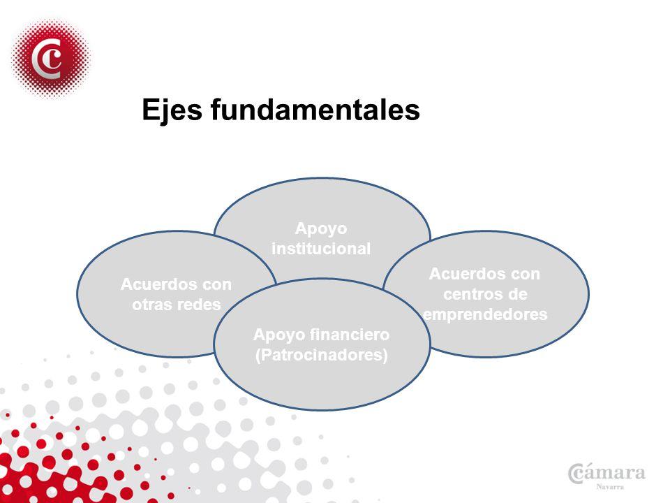 Ejes fundamentales Apoyo institucional Acuerdos con centros de emprendedores Acuerdos con otras redes Apoyo financiero (Patrocinadores)