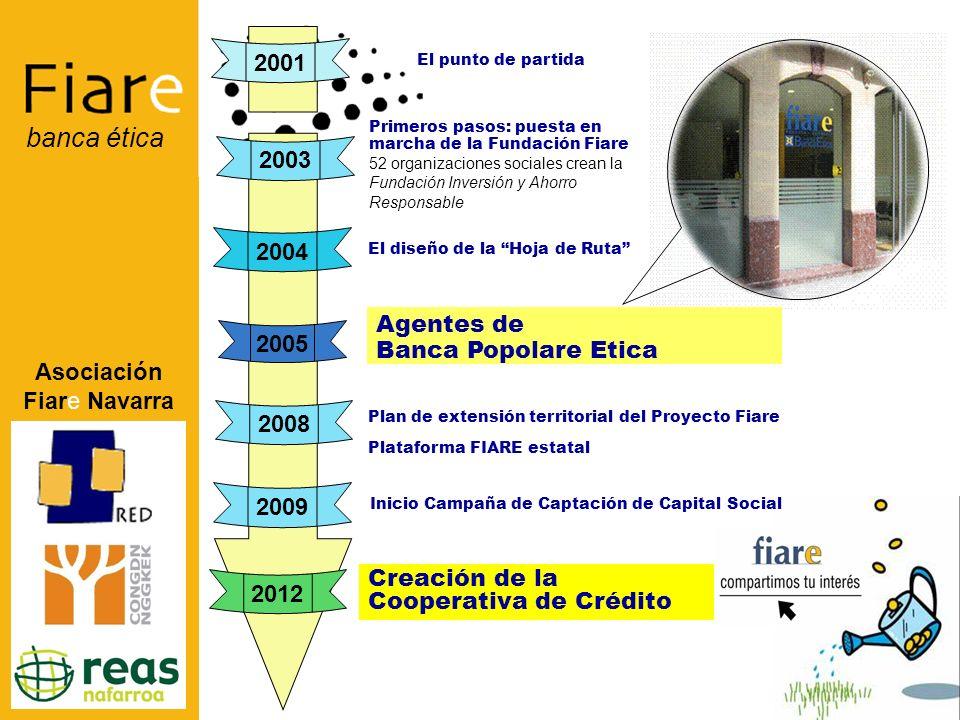 Asociación Fiare Navarra banca ética TRES REDES SOCIALES que agrupan a 109 entidades RED DE LUCHA CONTRA LA POBREZA (23) www.redpobreza.org www.redpobreza.org COORDINADORA ONGD NAVARRA (63) www.congdnavarra.org REAS NAVARRA (35) www.economiasolidaria.org/reasnavarra www.economiasolidaria.org/reasnavarra La asociación Fiare Navarra Quienes somos...