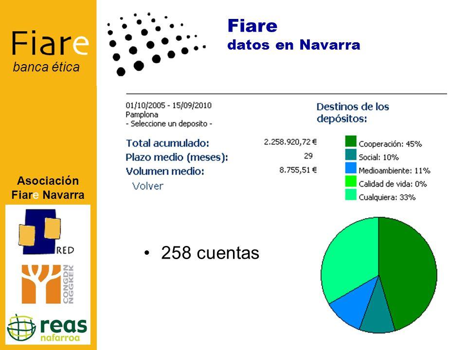 Asociación Fiare Navarra banca ética 258 cuentas Fiare datos en Navarra