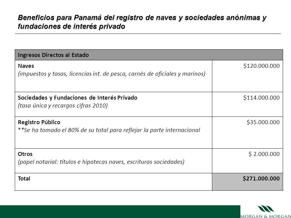 Beneficios para Panamá del registro de naves y sociedades anónimas y fundaciones de interés privado Ingresos Directos al Estado Naves (impuestos y tas