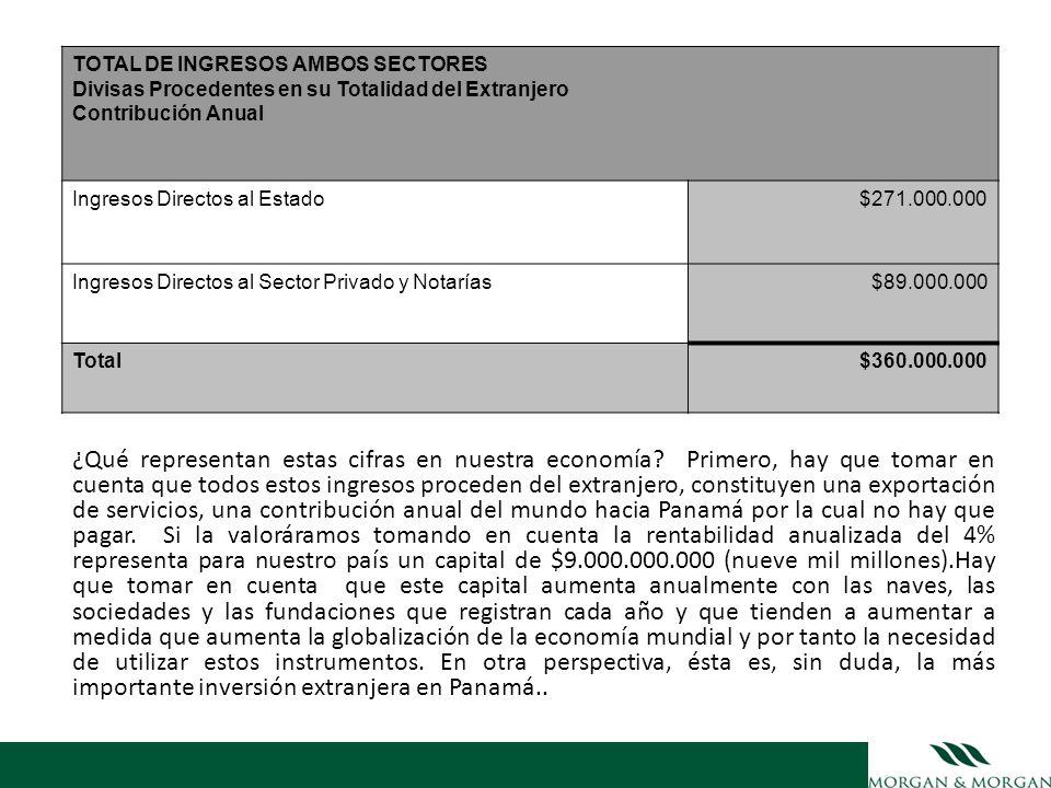 TOTAL DE INGRESOS AMBOS SECTORES Divisas Procedentes en su Totalidad del Extranjero Contribución Anual Ingresos Directos al Estado$271.000.000 Ingreso