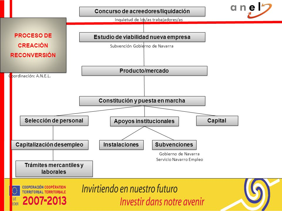 Concurso de acreedores/liquidación Inquietud de los/as trabajadores/as Estudio de viabilidad nueva empresa Subvención Gobierno de Navarra Producto/mer