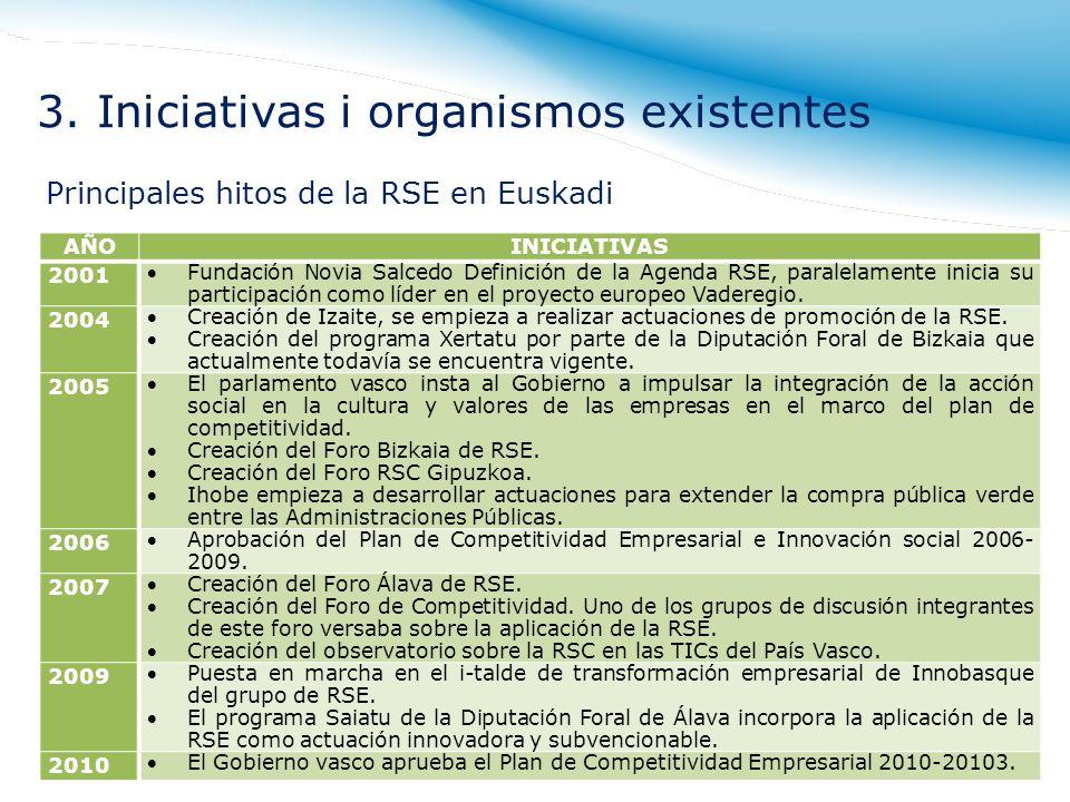 Principales hitos de la RSE en Euskadi AÑOINICIATIVAS 2001 Fundación Novia Salcedo Definición de la Agenda RSE, paralelamente inicia su participación