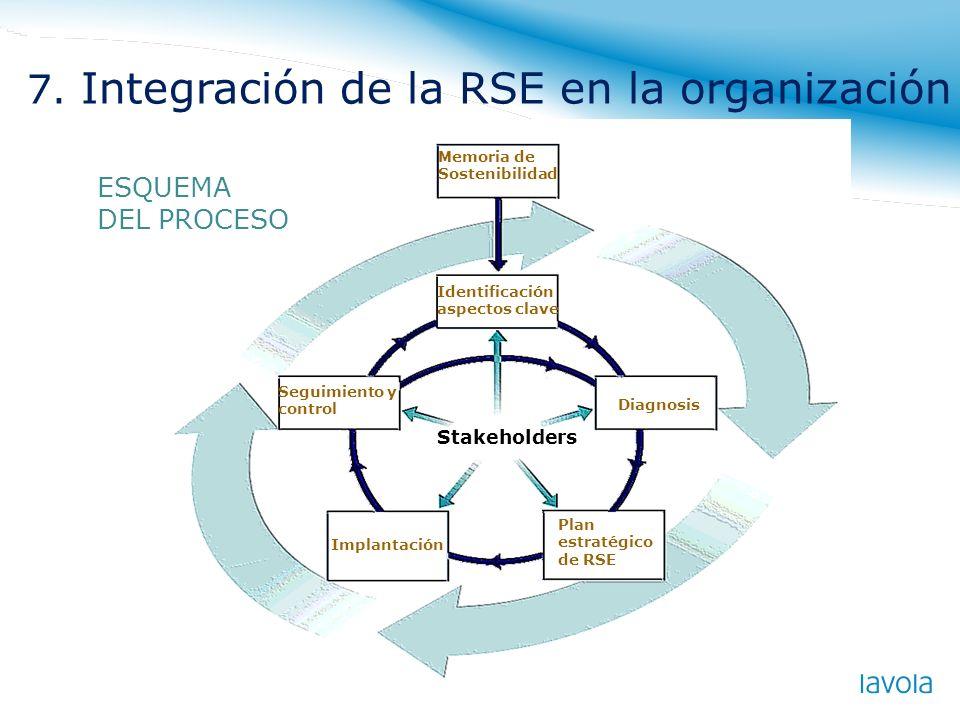Memoria de Sostenibilidad Identificación aspectos clave Diagnosis Plan estratégico de RSE Implantación Seguimiento y control Stakeholders ESQUEMA DEL
