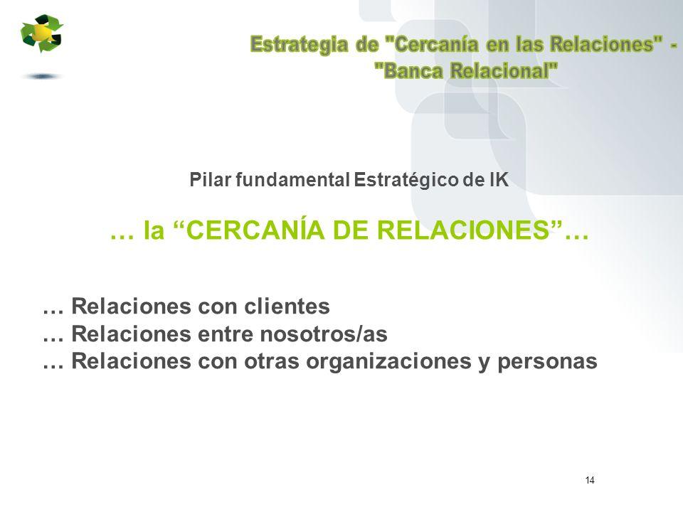 14 Pilar fundamental Estratégico de IK … la CERCANÍA DE RELACIONES… … Relaciones con clientes … Relaciones entre nosotros/as … Relaciones con otras organizaciones y personas