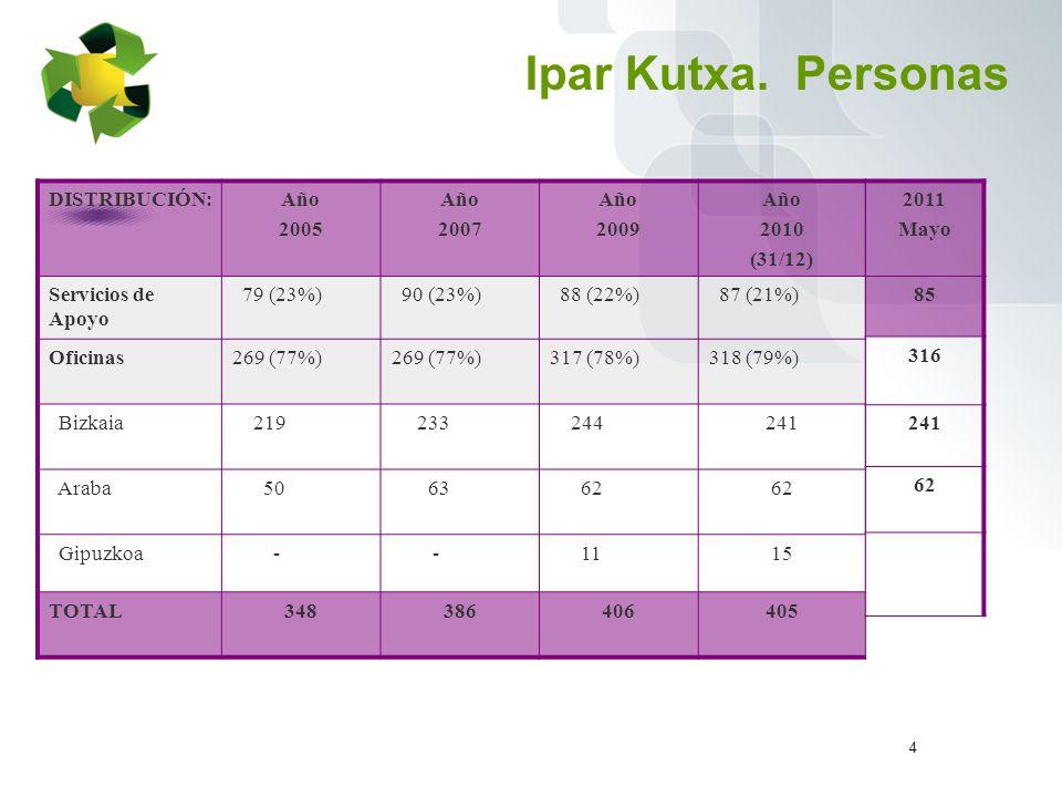 5 Ipar Kutxa.Clientes Abril 2011 Nº Variación s/ Dic.