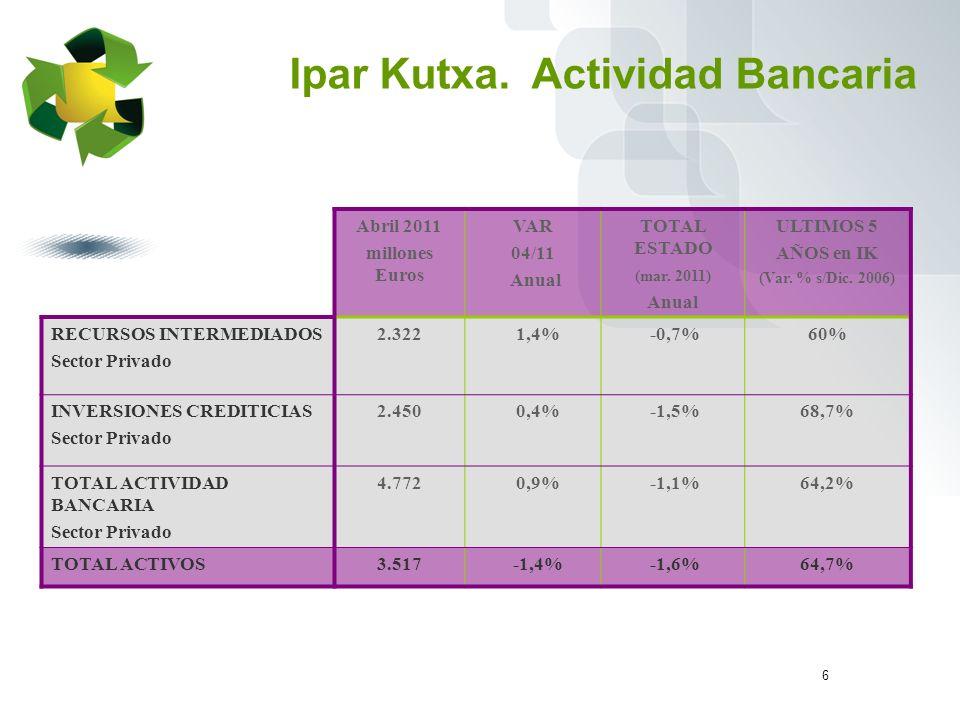 6 Ipar Kutxa.Actividad Bancaria Abril 2011 millones Euros VAR 04/11 Anual TOTAL ESTADO (mar.