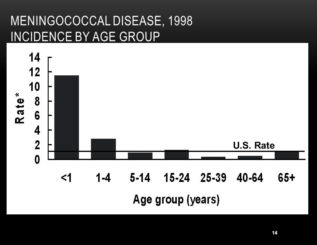 15 RATES OF MENINGOCOCCAL DISEASE* BY AGE, UNITED STATES, 1991-2002 * Serogroups * Serogroups A/C/Y/W135 U.S.