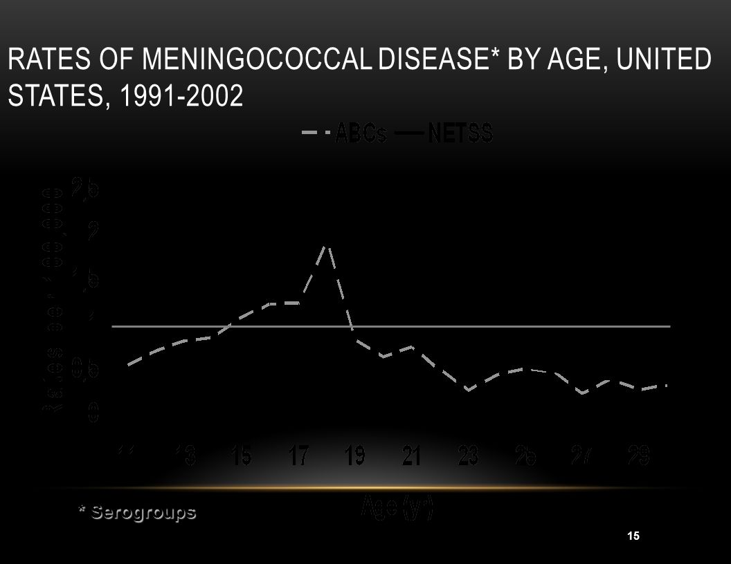 15 RATES OF MENINGOCOCCAL DISEASE* BY AGE, UNITED STATES, 1991-2002 * Serogroups * Serogroups A/C/Y/W135 U.S. Rate