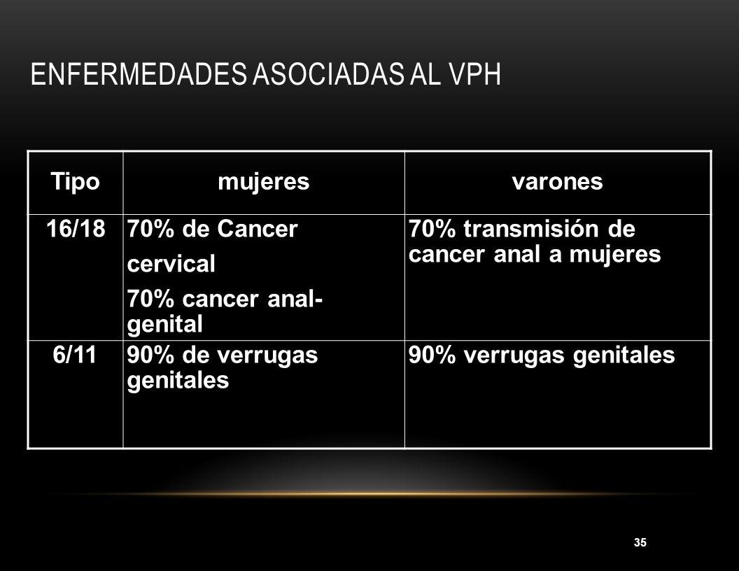 35 Tipomujeresvarones 16/1870% de Cancer cervical 70% cancer anal- genital 70% transmisión de cancer anal a mujeres 6/1190% de verrugas genitales 90%