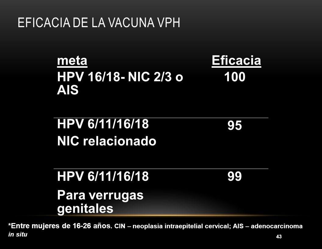43 EFICACIA DE LA VACUNA VPH meta Eficacia HPV 16/18- NIC 2/3 o AIS 100 HPV 6/11/16/18 NIC relacionado 95 HPV 6/11/16/18 Para verrugas genitales 99 *E
