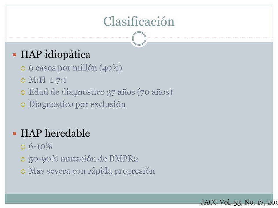 Clasificación HAP idiopática 6 casos por millón (40%) M:H 1.7:1 Edad de diagnostico 37 años (70 años) Diagnostico por exclusión HAP heredable 6-10% 50