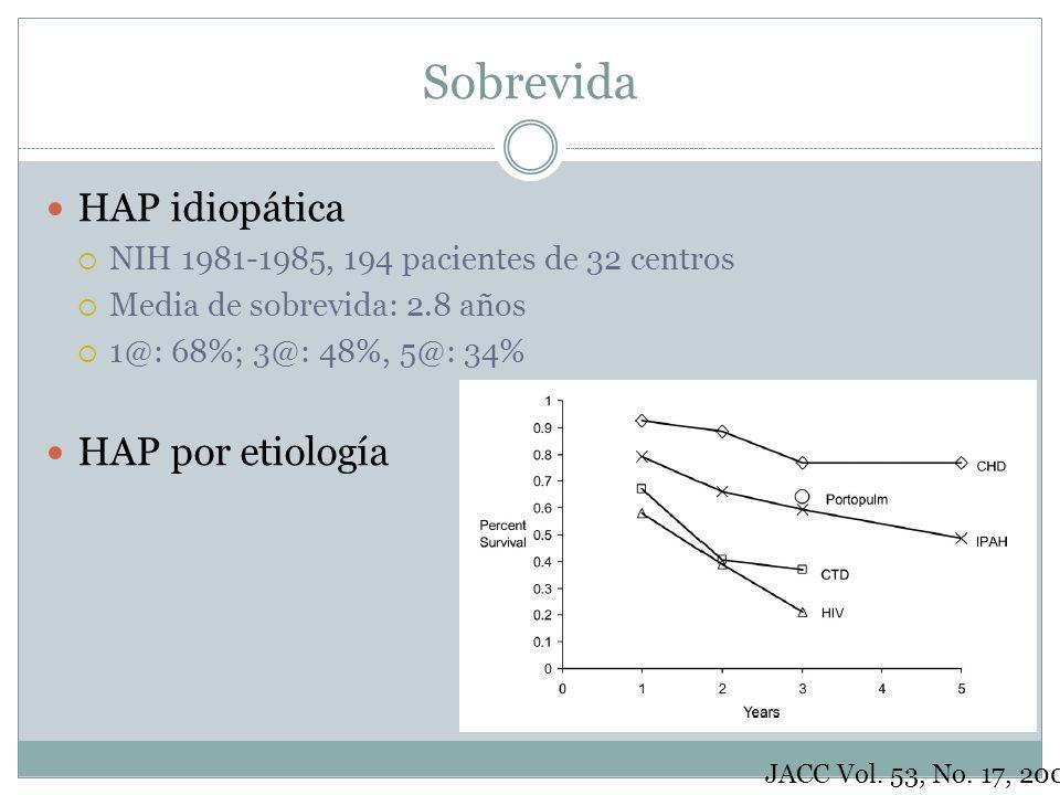 Sobrevida HAP idiopática NIH 1981-1985, 194 pacientes de 32 centros Media de sobrevida: 2.8 años 1@: 68%; 3@: 48%, 5@: 34% HAP por etiología JACC Vol.