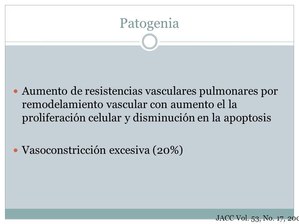Patogenia Aumento de resistencias vasculares pulmonares por remodelamiento vascular con aumento el la proliferación celular y disminución en la apopto