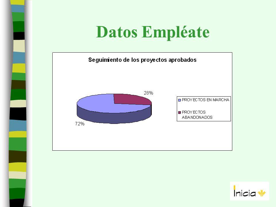 Datos Empléate