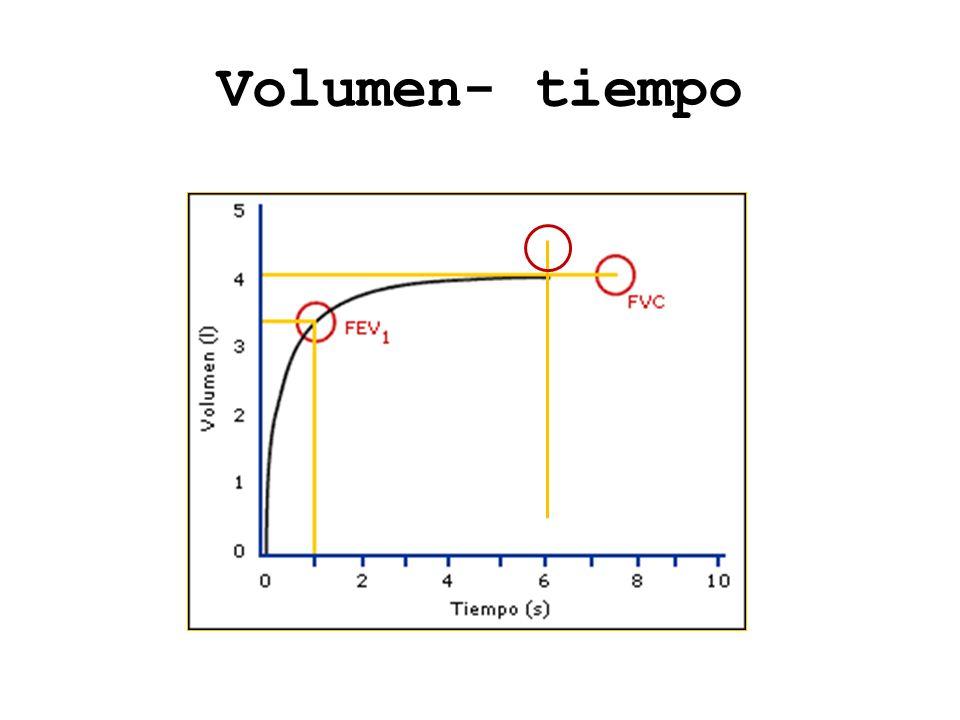 Volumen- tiempo