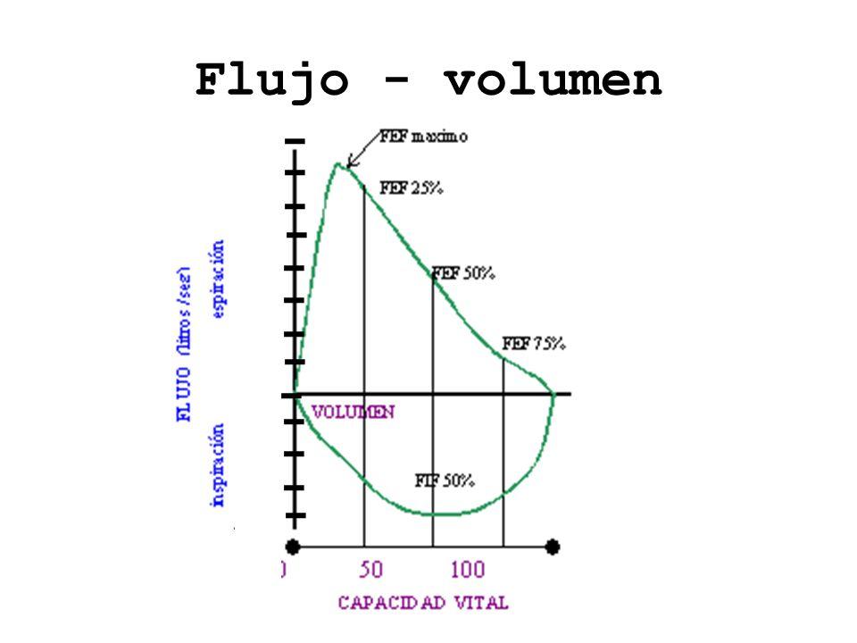 Flujo - volumen