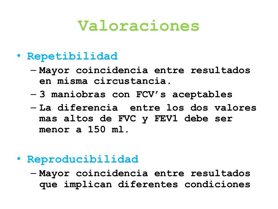 Valoraciones Repetibilidad – Mayor coincidencia entre resultados en misma circustancia. – 3 maniobras con FCVs aceptables – La diferencia entre los do