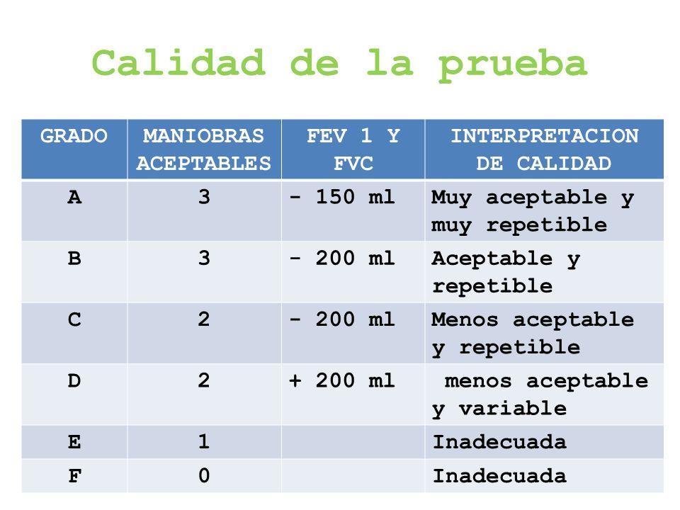 Calidad de la prueba GRADOMANIOBRAS ACEPTABLES FEV 1 Y FVC INTERPRETACION DE CALIDAD A3- 150 mlMuy aceptable y muy repetible B3- 200 mlAceptable y rep