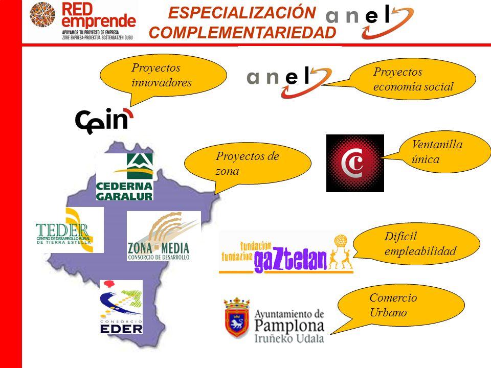 ESPECIALIZACIÓN COMPLEMENTARIEDAD Proyectos innovadores Proyectos economía social Proyectos de zona Ventanilla única Difícil empleabilidad Comercio Urbano