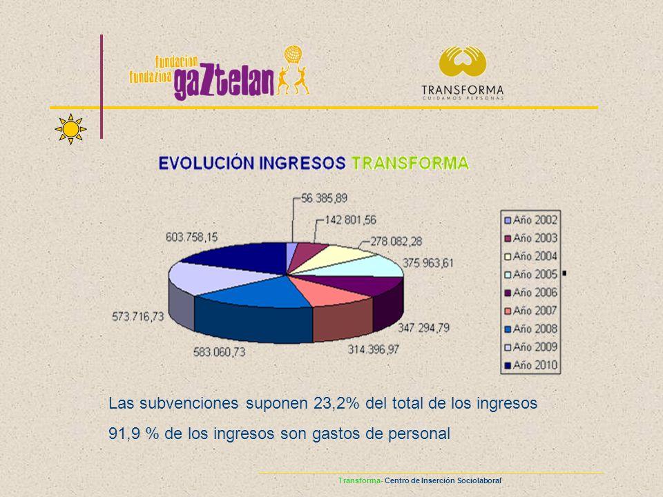 Las subvenciones suponen 23,2% del total de los ingresos 91,9 % de los ingresos son gastos de personal