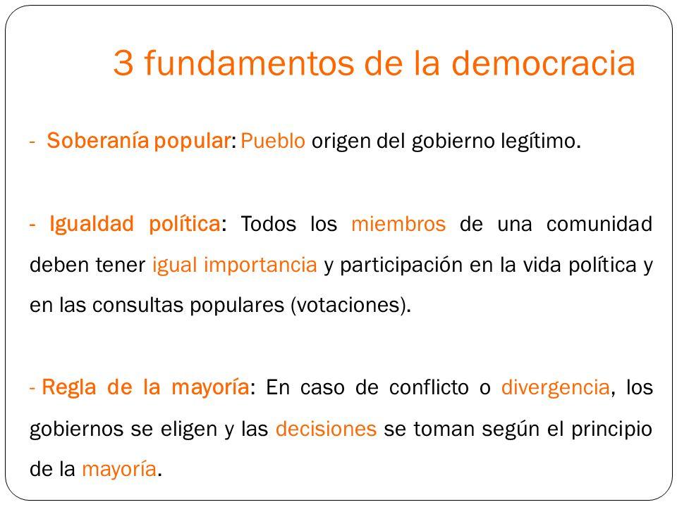 3 fundamentos de la democracia - Soberanía popular : Pueblo origen del gobierno legítimo. - Igualdad política: Todos los miembros de una comunidad deb