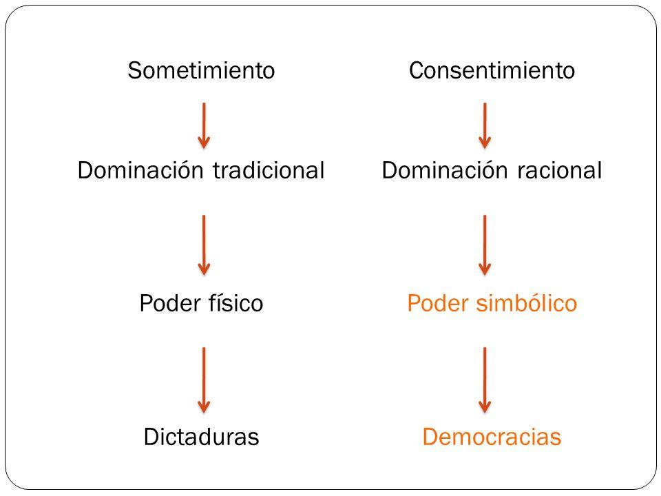 Sometimiento Dominación tradicional Poder físico Dictaduras Consentimiento Dominación racional Poder simbólico Democracias