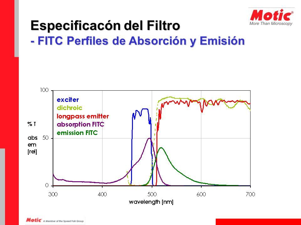 Especificacón del Filtro - FITC Perfiles de Absorción y Emisión